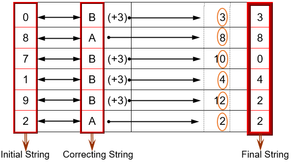 Example of Three Strings