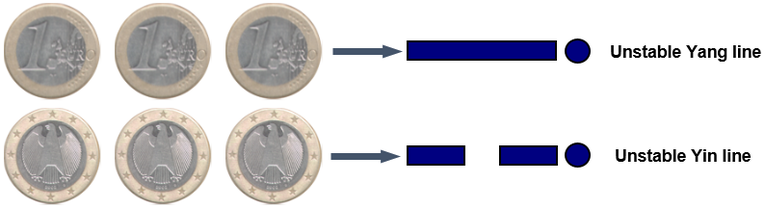 Combinations of Coins Representing the Unstable Lines